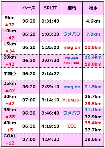 2015奈良ペース表