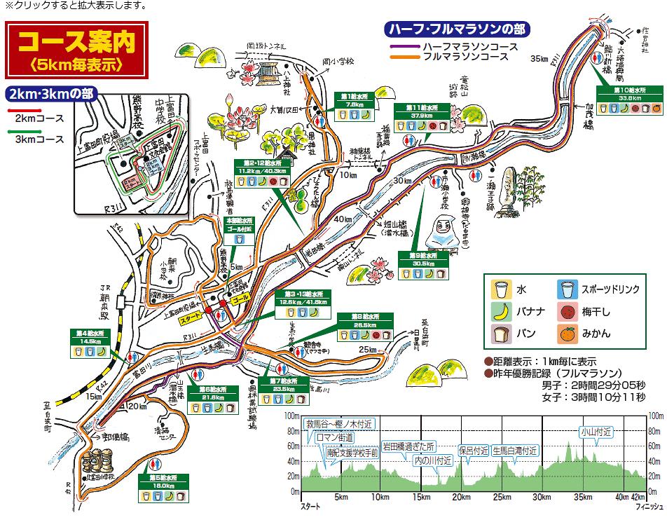 口熊野ルート図 高低図