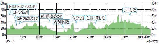 口熊野高低図