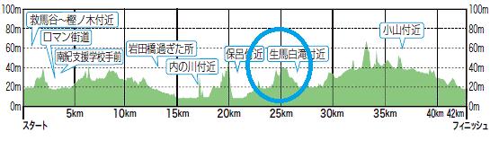 口熊野コース図2