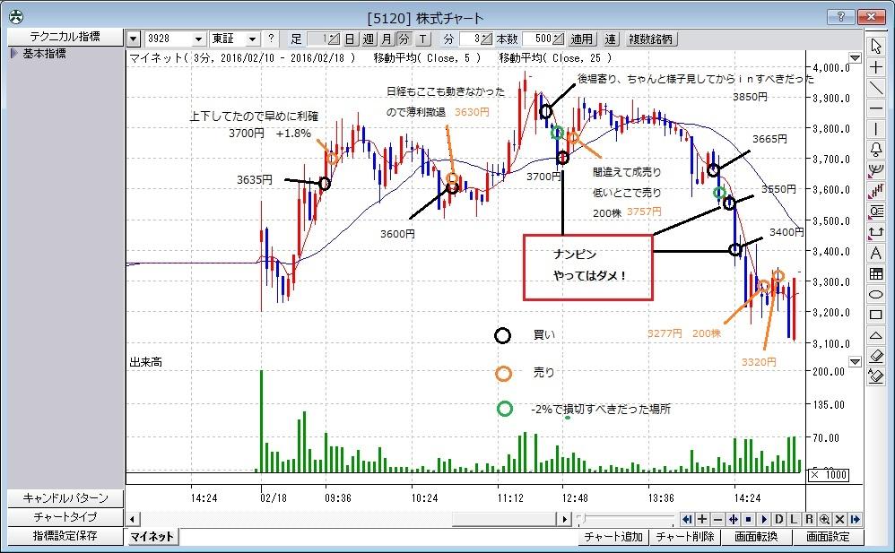 株式チャート(反省・2月18日)