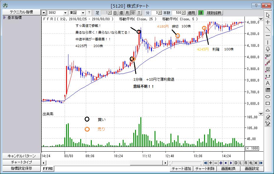株式チャート(反省・3月3日)
