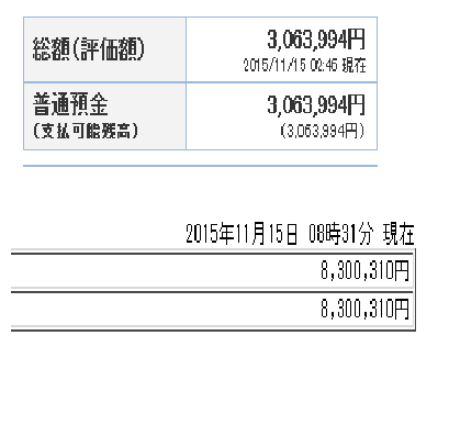2015年11月の貯金額