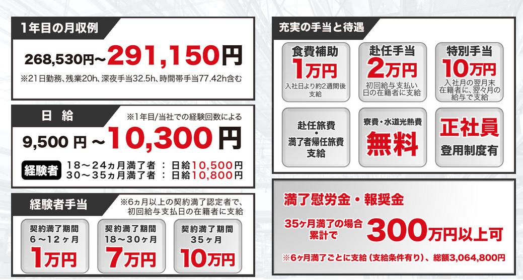 トヨタ期間工2015待遇
