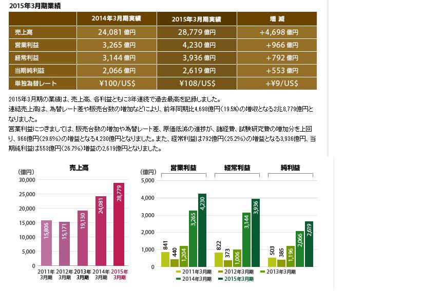 2015富士重工業業績