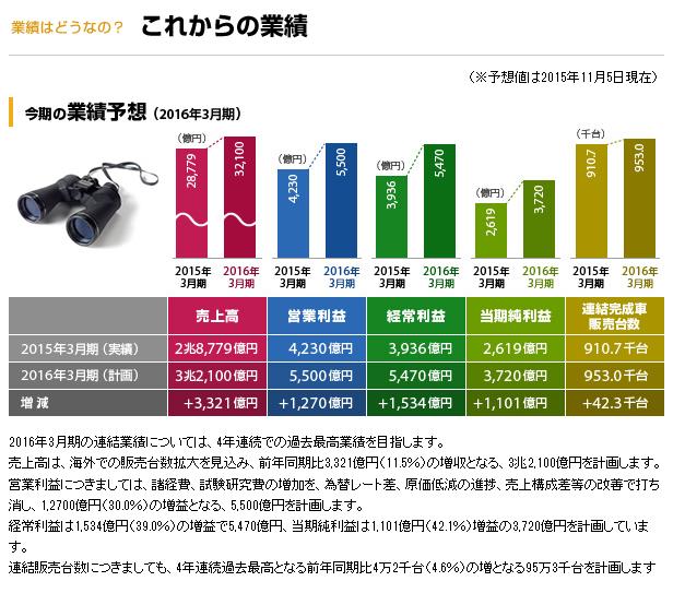 富士重工業の2016年これからの業績