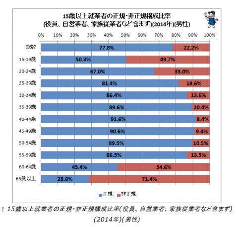 男性の非正規社員の割合