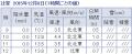 2015湘南国際マラソン天気