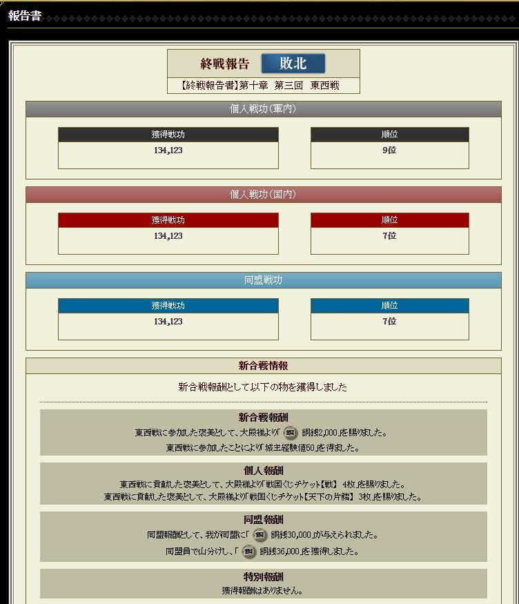 28 1月12日 第三回東西戦個人成績
