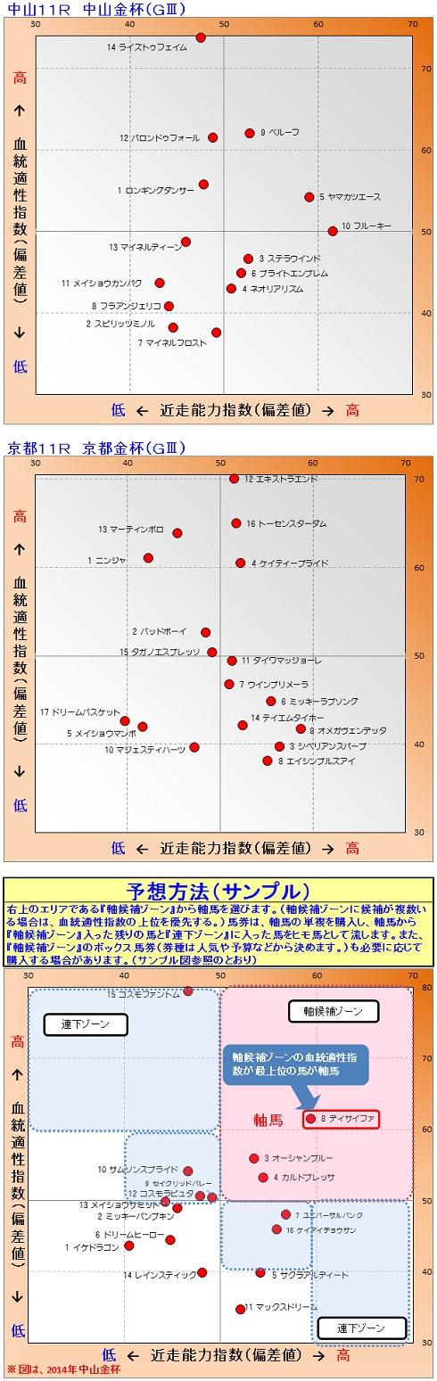 2015-01-04競馬予想