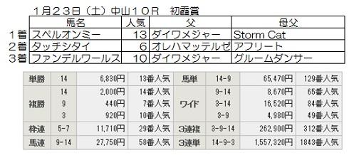 2016-01-23初霞賞結果