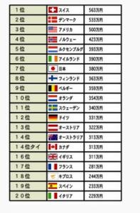 世界平均年収