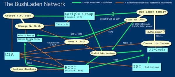 ブッシュビンラデインネットワーク