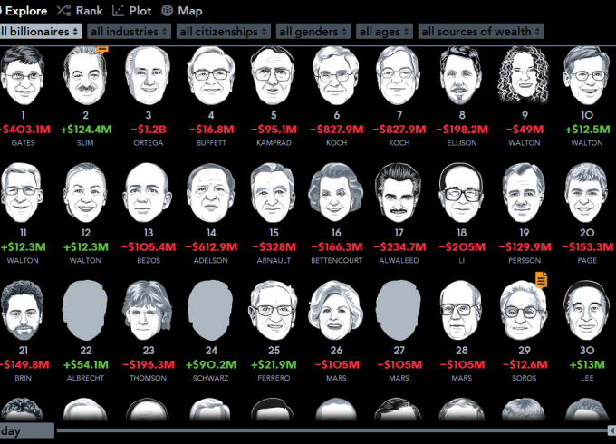 Bloomberg-Billionaires-Index-680x490.png
