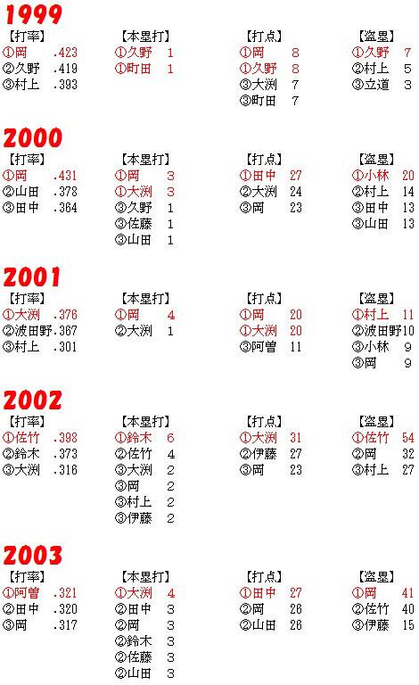 1999-2003_TOP3.jpg