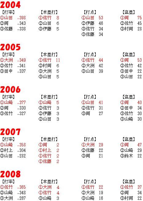 2004-2008_TOP3.jpg
