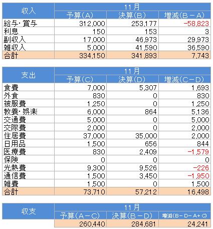 収支(2015.11)