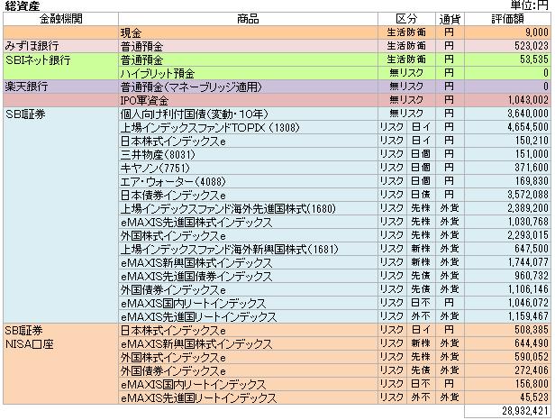 総資産(2015.11)