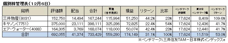個別株(2015.12)