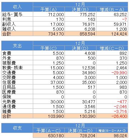 収支(2015.12)
