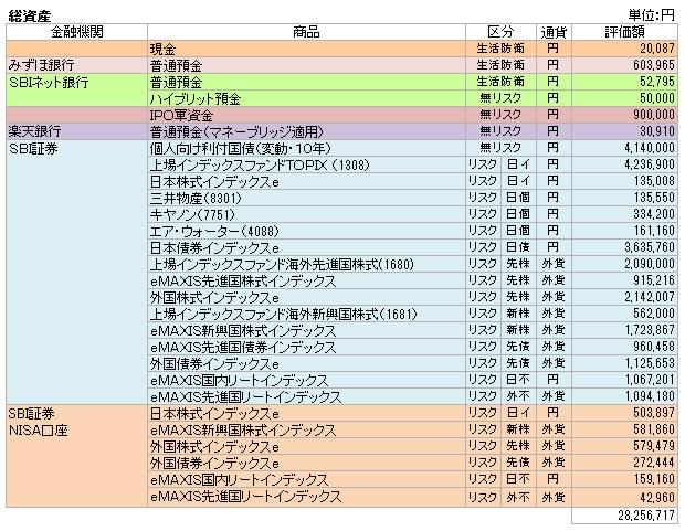 総資産(2016.1)