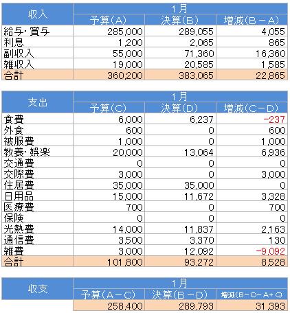 収支(2016.1)