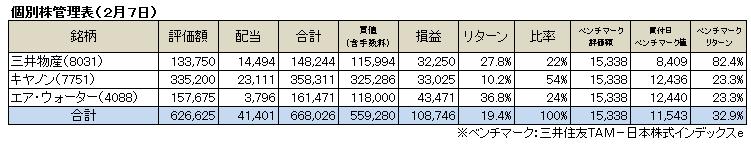 個別株(2016.2)