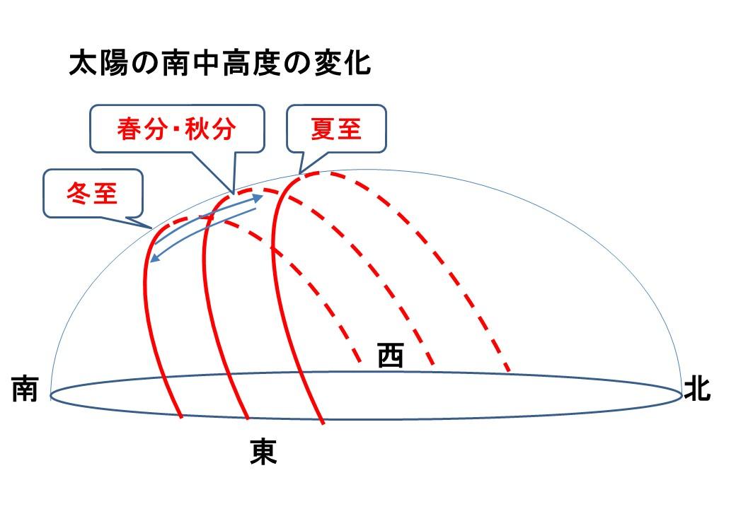 太陽の南中高度の変化2