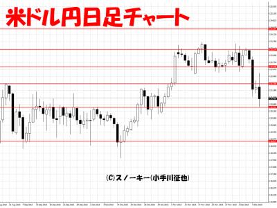 20151212米ドル円日足