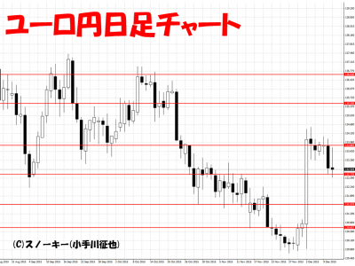 20151212ユーロ円日足