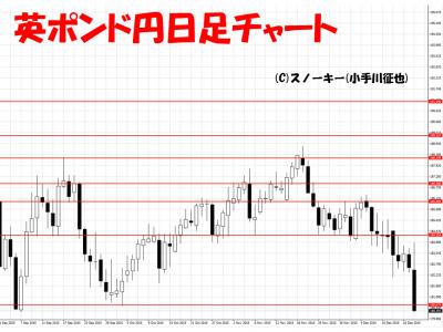 20151219英ポンド円日足