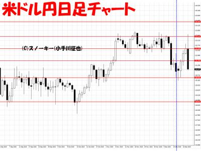 20151220さきよみLIONチャート米ドル円日足