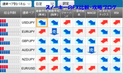 20151220さきよみLIONチャートシグナルパネル