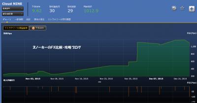 Cloud NINE損益チャート