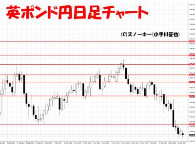 20151226英ポンド円日足