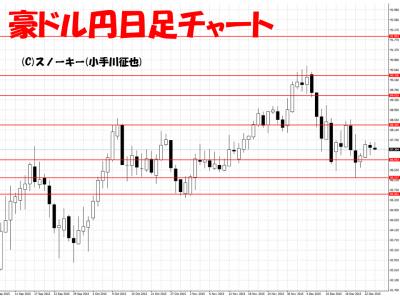 20151226豪ドル円日足