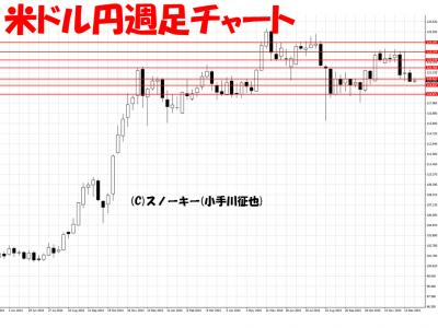 20151229米ドル円週足チャート