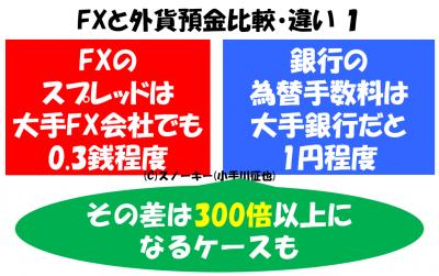 FXと外貨預金比較・違い