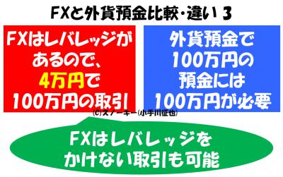 FXと外貨預金比較・違い3