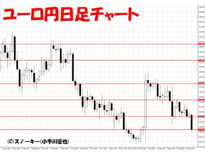 20160102ユーロ円日足