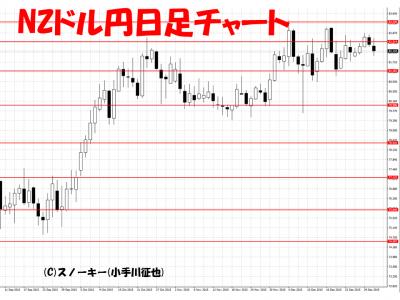 20160102NZドル円日足