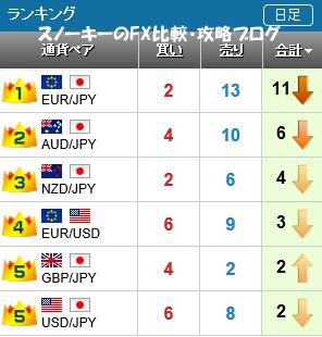 20160102さきよみLIONチャートランキング