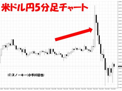 20160108米雇用統計米ドル円5分足