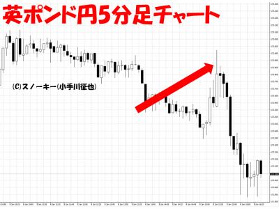 20160108米雇用統計英ポンド円5分足