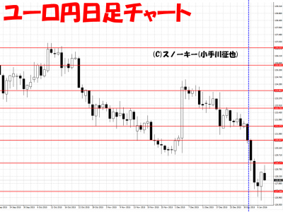 20160109ユーロ円日足さきよみLIONチャート検証