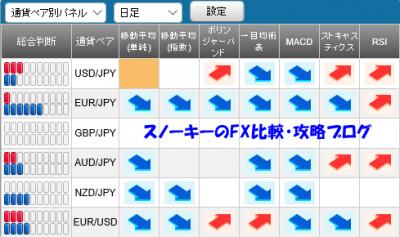 20160109さきよみLIONチャートシグナルパネル