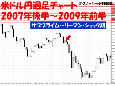 リーマン・ショック米ドル円週足チャート
