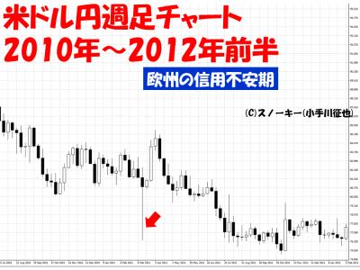 欧州信用不安米ドル円週足チャート