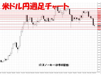 20160116米ドル円日足