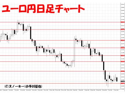 20160116ユーロ円日足